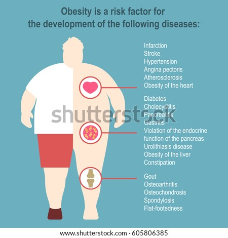 Examining the Issue of Obesity