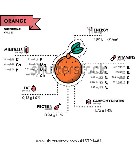 Orange - nutritional information. Healthy diet. Simple flat infographics with data on the quantities of vitamins, minerals, energy and more.