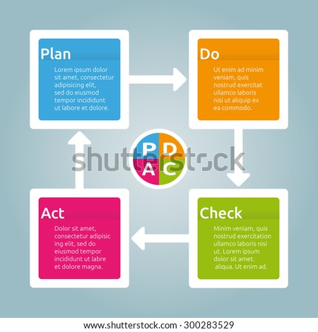 PDCA Diagram - Plan Do Check Act - Four Step Workflow Graphic Elements