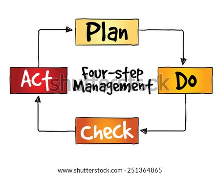 PDCA four-step management method, control and continuous improvement of processes and products