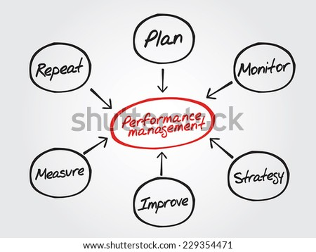 Performance management flow chart diagram, business terms strategy, plan, monitor, align, measure, improve, repeat