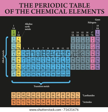 Periodic table study chemistry elements stock vector 2018 71631676 periodic table for the study of chemistry and the elements urtaz Image collections