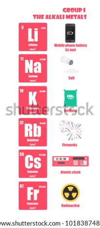 Alkali metals stock images royalty free images vectors periodic table of element group i the alkali metals urtaz Choice Image