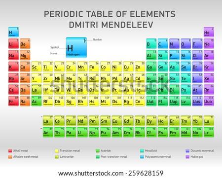 Periodic Table of Elements Dmitri Mendeleev, vector design - stock vector