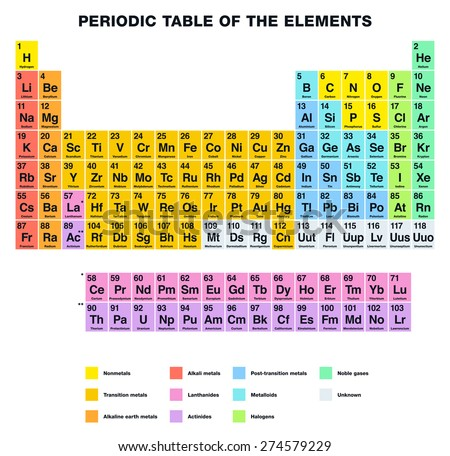 Element Periodic Table Labeled Periodic Table of The Elements