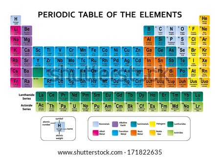 PERIODIC TABLE OF THE ELEMENTS VECTOR - stock vector