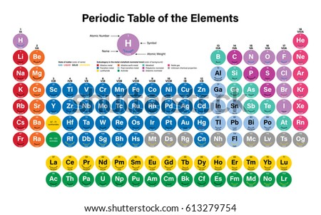Periodic table elements vector illustration shows stock vector hd periodic table of the elements vector illustration shows atomic number symbol name and urtaz Choice Image