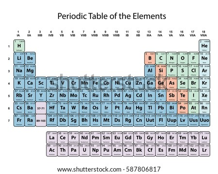 Periodic table elements atomic number symbol stock vector periodic table of the elements with atomic number symbol and weight with color delimitation on urtaz Images