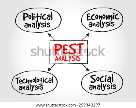 Pest Analysis Mind Map Political Economic Stock Vector 259343297 ...