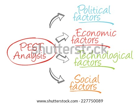 PEST Diagram of the macro-environmental factors used in the strategic management - stock vector