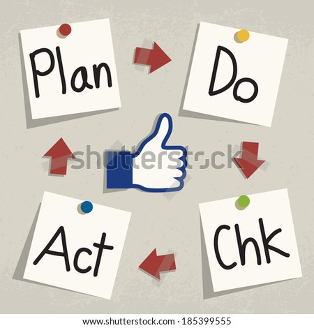 Plan Do Check Act (PDCA) Concept, Writing on notepad paper