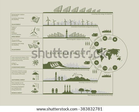 Plan infographics green color circuit renewable green energy from wind, water, sun