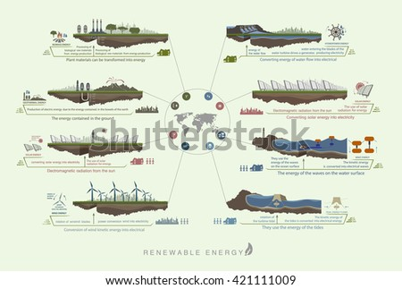 Plan infographics green color circuit renewable green energy from wind, water, sun - stock vector