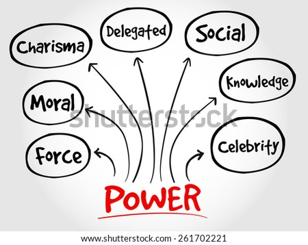 Power management mind map, business concept - stock vector