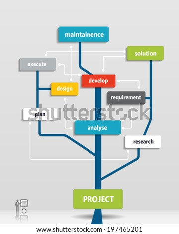 Project business plan tree .Time line, Operations, Financial Planning, Product description, Marketing Plan.Vector illustration. - stock vector