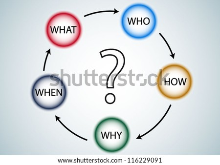 Question diagram of What When Why Who how analyze - stock vector