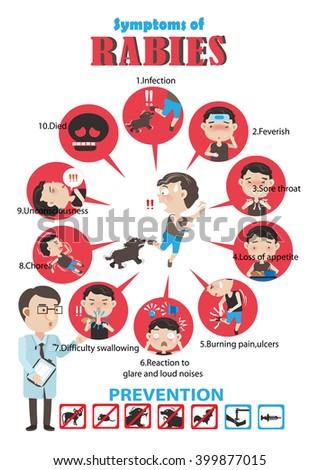 Rabies  cartoon  in circles Info Graphics.Vector illustrations - stock vector