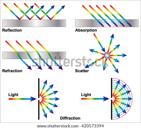 reflection refraction diffraction stock vector 420573394 shutterstock. Black Bedroom Furniture Sets. Home Design Ideas