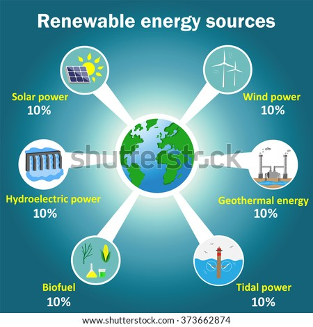 use of alternative source of power the hydro power Is hydroelectric renewable or nonrenewable  hydro is rain power  we need a smart grid so that we can all use and produce at will.