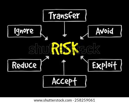 Risk management flow chart, business concept - stock vector