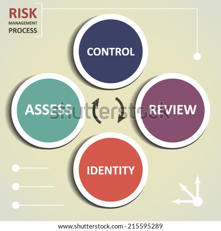 Risk management process diagram or plan concept design illustration - stock vector