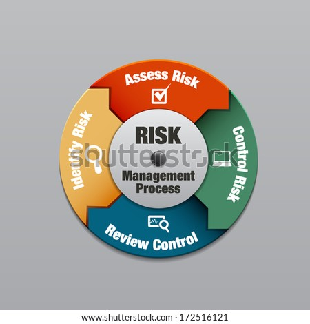 Risk management process diagram, vector illustration - stock vector