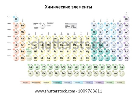 Russian version modern periodic table elements stock vector russian version of the modern periodic table of the elements with atomic number element name urtaz Image collections