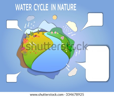Schematic representation of the global water cycle in nature.  Concept Flat Landscape Template Illustration. Paper cut style
