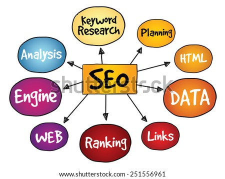 Search Engine Optimization (SEO) mind map, business concept - stock vector