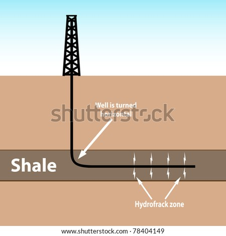 Shale drill rig and horizontal well bore showing the turn in the well bore and fracture zone. This is generic and may be used for any shale formation. NOT TO SCALE