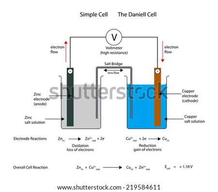 how to draw a electrochemical cell diagram