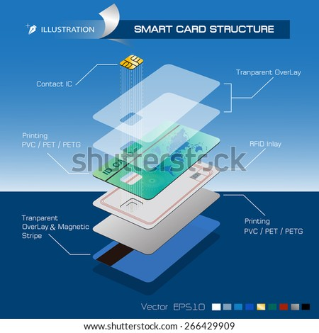 Smart Card or  ID Card structure ILLUSTRATION  EPS10 Format - stock vector