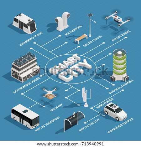 Smart city technology isometric flowchart with sustainable energy sources unmanned vehicles police and delivery drones vector illustration