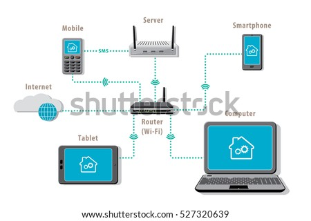 Smart Home Possible Devices Usage Concept For Local Area Network   Color  Cloud Computer Phone Router
