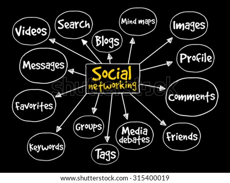 Social networking mind map business concept - stock vector