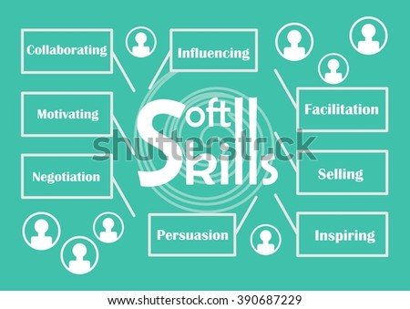 Soft skills theme with labels - influencing, facilitation, selling, inspiring, persuasion, negotiation, motivating, collaborating, icons of people silhouette, white graphic elements on trendy green  - stock vector