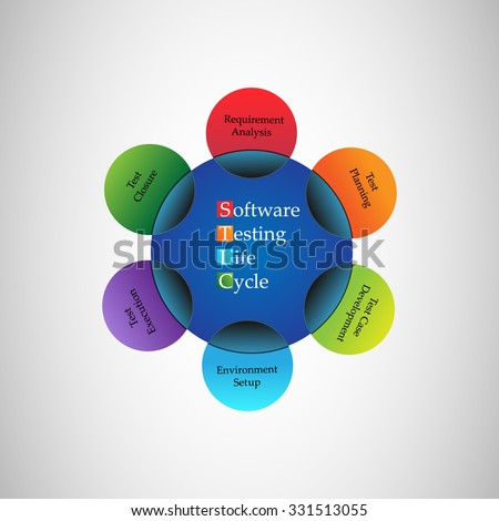 Software Testing Life Cycle - stock vector