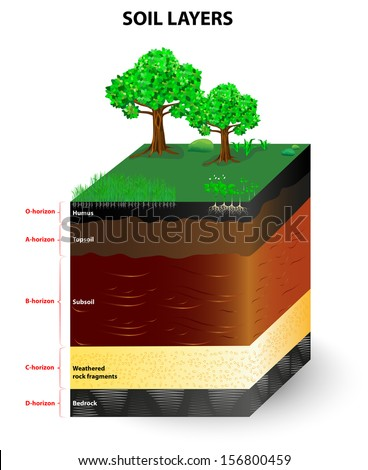 Geological stock photos images pictures shutterstock for Soil and geology