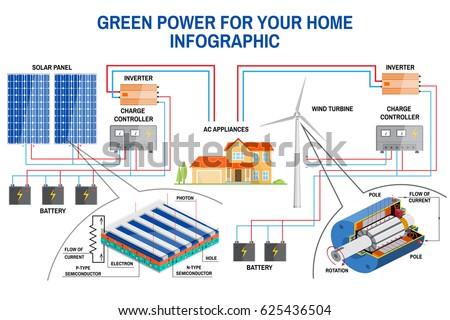 Solar Panel Wind Power Generation System Stock Vector 625436504 ...