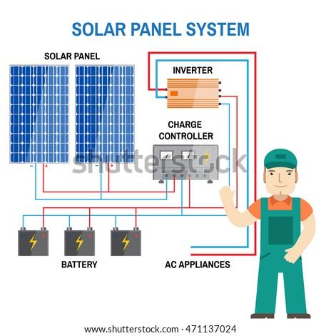 Solar Panel System Renewable Energy Concept Stock Vector