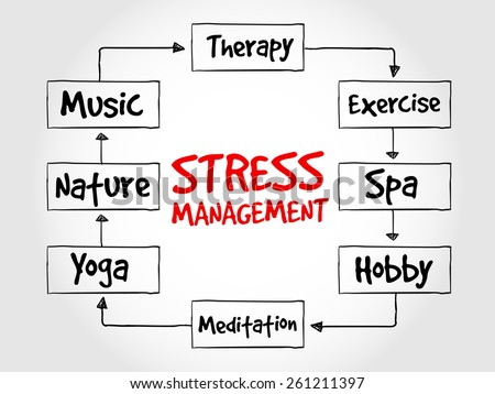 Stress Management Mind Map Business Concept Stock Vector Royalty