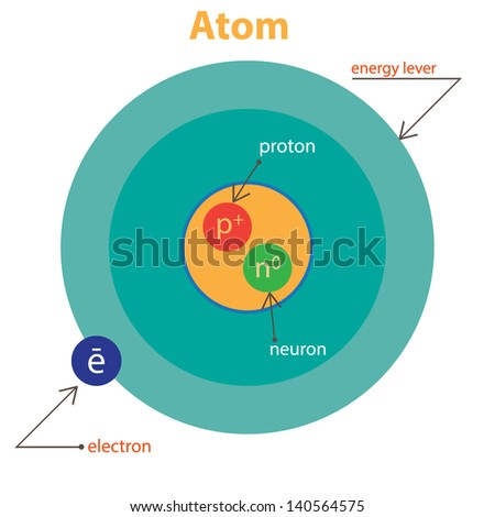 Structure of the atom. - stock vector