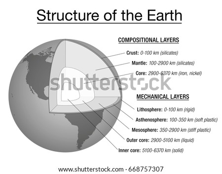 Structure Earth Explanation Chart Cross Section Stock Vector