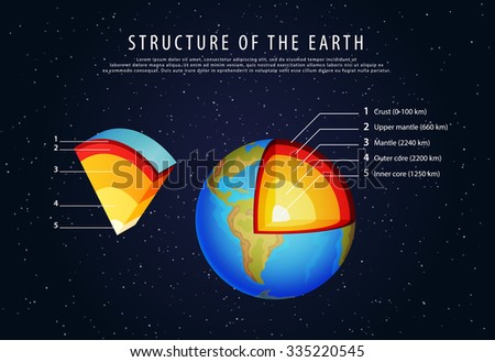 structure of the earth infographic vector - stock vector