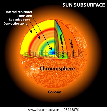 sun subsurface - stock vector