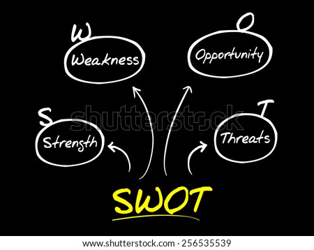 SWOT analysis diagram, business concept - stock vector