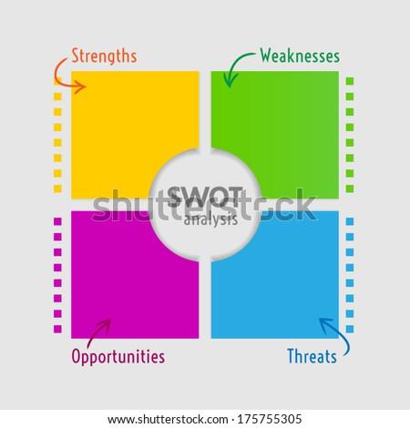 SWOT analysis diagram - square version - stock vector
