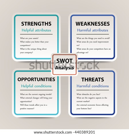 Swot Analysis Template Main Questions Stock Vector