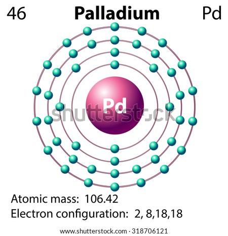 Electron Shell Diagram Of Palladium House Wiring Diagram Symbols