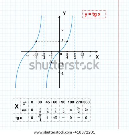 Tangent function on sheet of paper with coordinate table, 2d illustration on grid, vector, eps 8